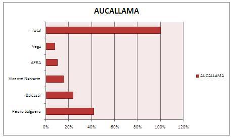 Gráfica resultado de la encuesta distrito de Aucallama