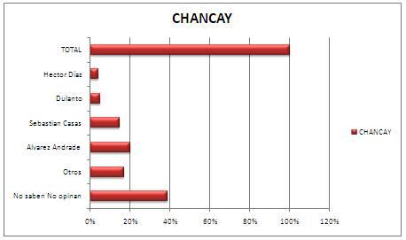 Grafica de resultado distrito de Chancay