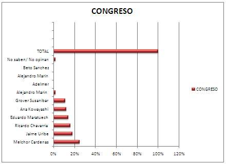 Gráfica encuesta Imagen Soluciones Congreso