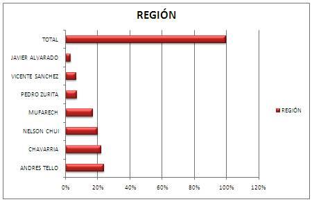 Gráfica resultado encuesta en la provincia de Huaral candidatos a la Región Lima