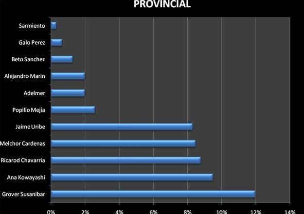 Resultado de encuesta a nivel provincial.