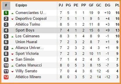 Unión Huaral derrotó al Sport Boys en estadio Julio Lores Colan - Huaral Huaralenlinea.com