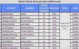 SEGÚN OTASS: 17 profesionales compiten por gerencia en Emapa Huaral.